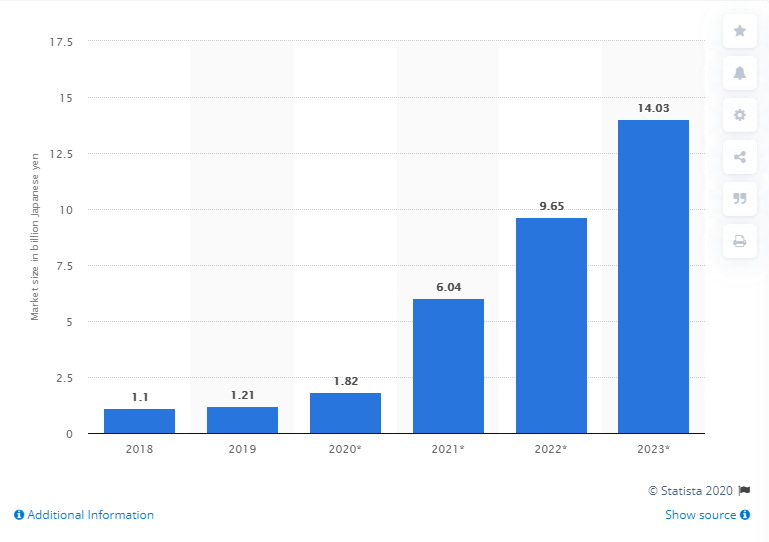 Cloud Gaming market in Japan