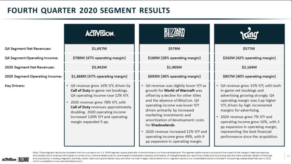 ACTIVISION | BLIZZARD: Q4 FY2020 Financial Results