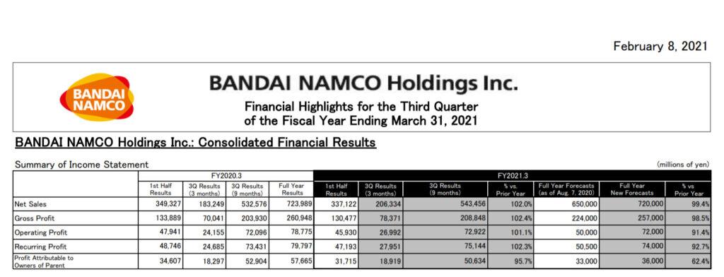 Bandai Namco: Q3 FY2021 Financial Results