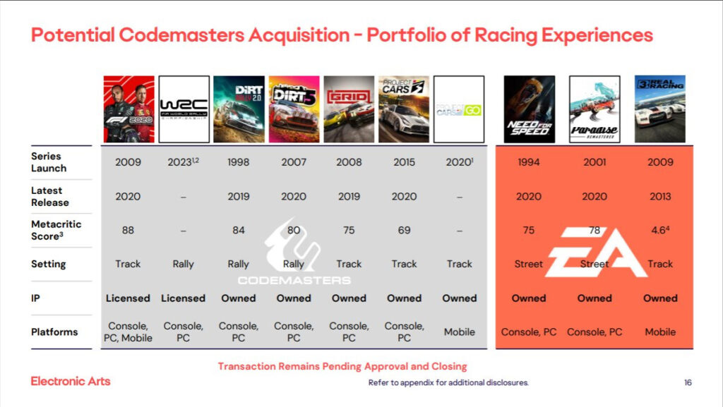 Electronic Arts - Q3 FY2021 Financial Results