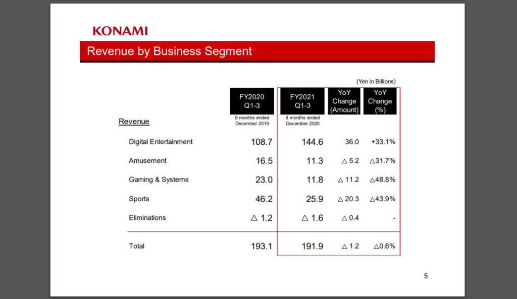 KONAMI: Q3 FY2021 Financial Results