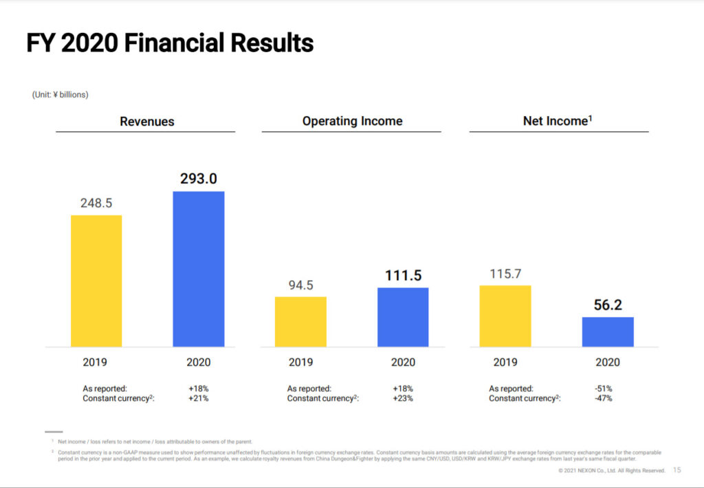NEXON: Q4 FY2020 Financial Results