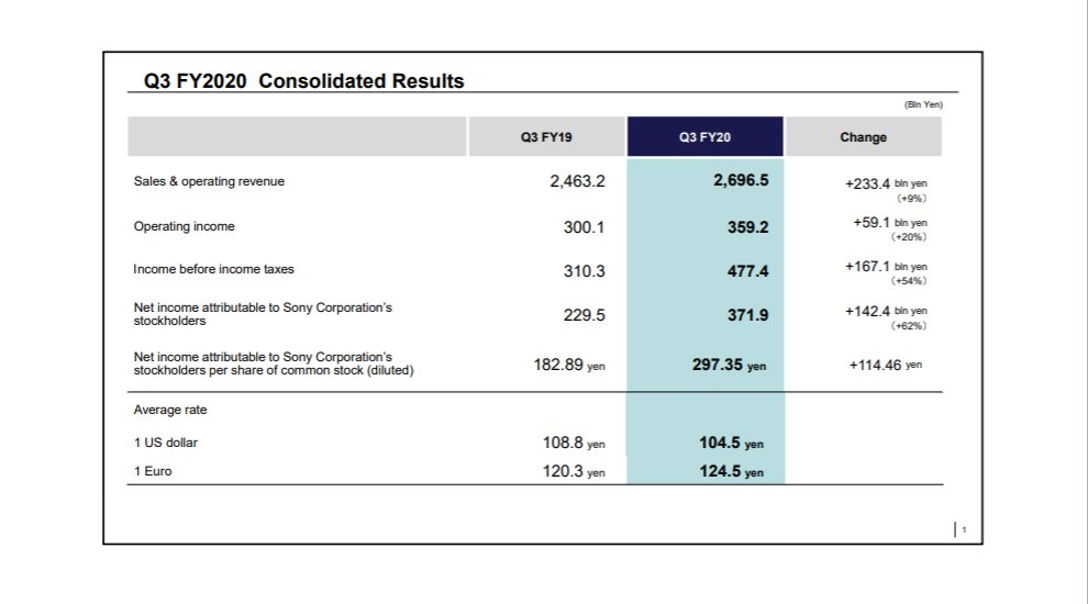 SONY Corporation - Q3 FY2020 Consolidated Financial Results