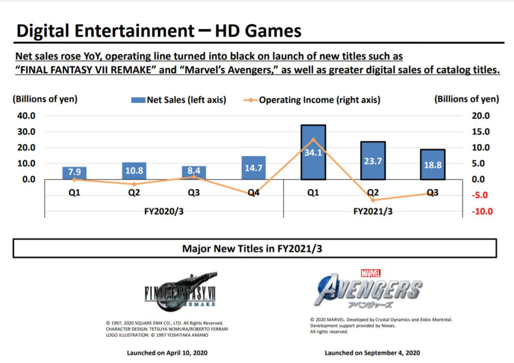 Square-Enix: Q3 FY2021 Financial Results