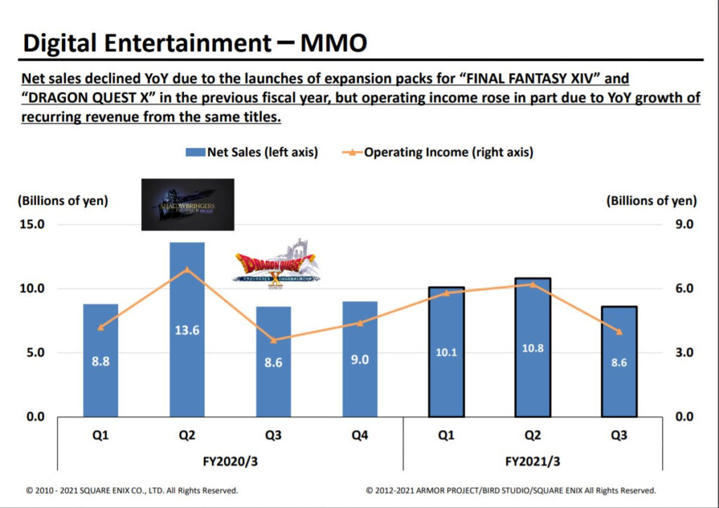 Square-Enix: Q3 FY2021 Financial Results