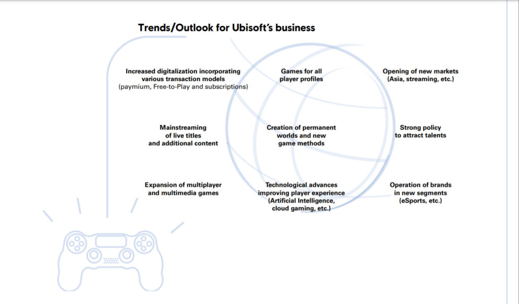 Ubisoft: Q3 FY2020 Financial Results