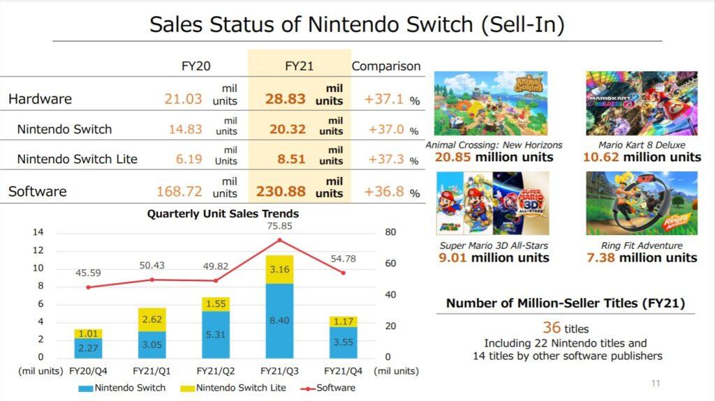 Nintendo FY21 Earnings