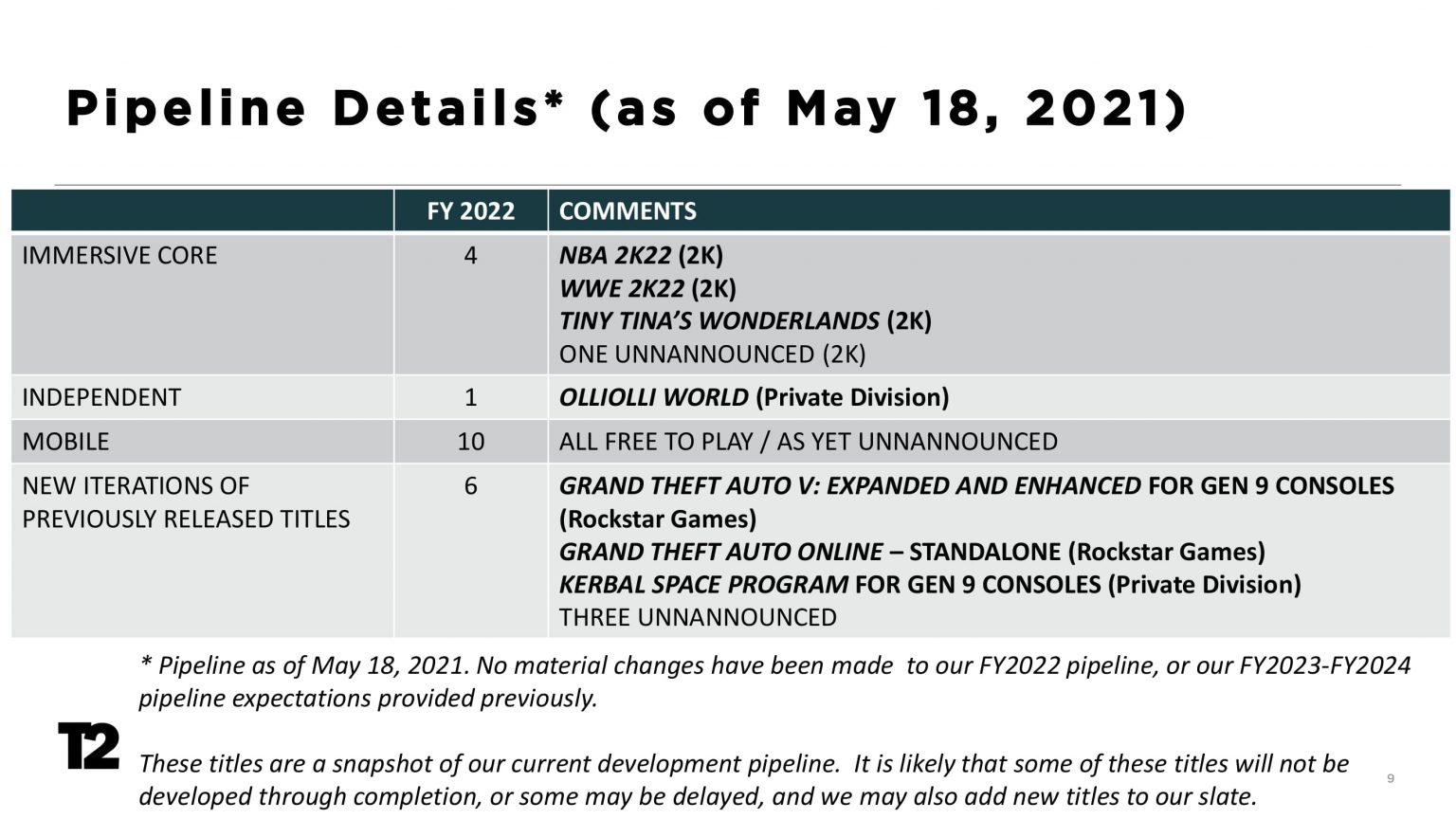 Take-Two: Financial Results Q1 2022